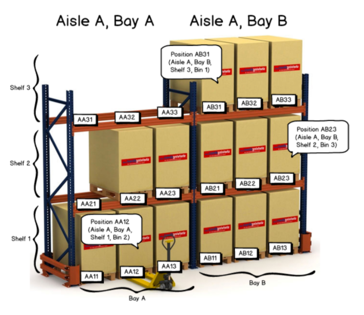 Organizing_and_Labeling_Your_Warehouse_Locations_-_Google_Docs.png